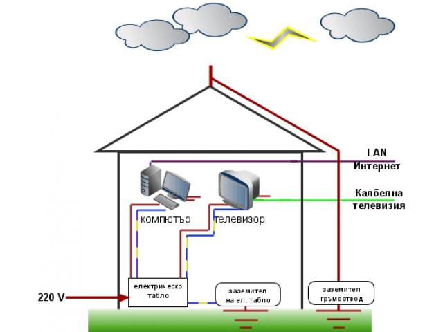Лиценз за изграждане на гръмоотводи,електроинсталацйи,въздушни и кабелни линии до 1000 в. - 2